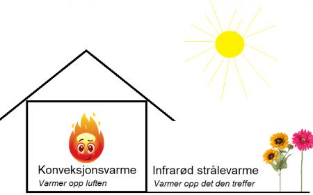 Konveksjonsvarme versus strålevarme
